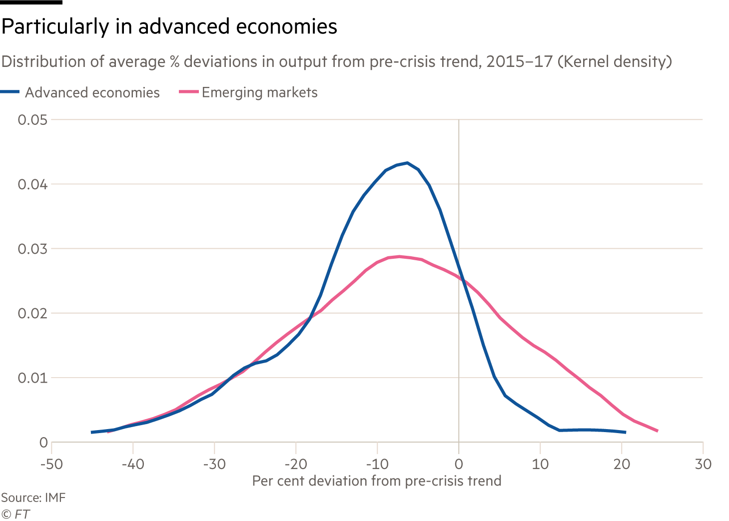 Chart showing distribution of average % deviations in output from pre-crisis trend