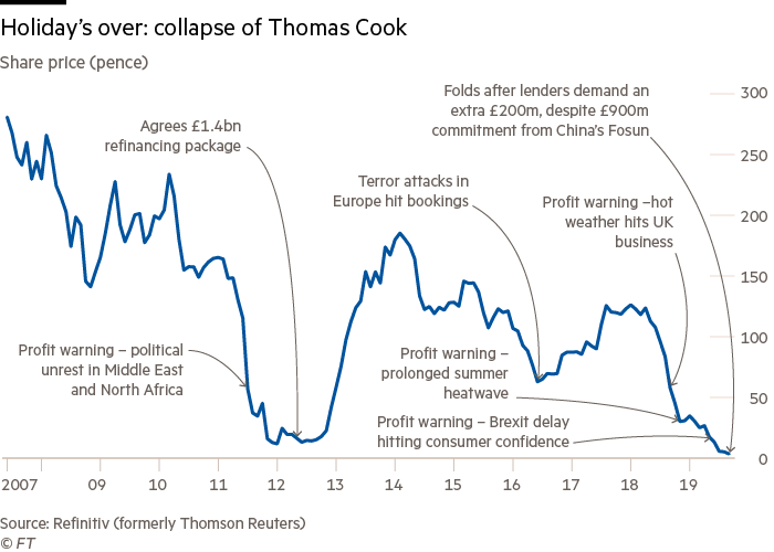 Charts on the collapse of Thomas Cook