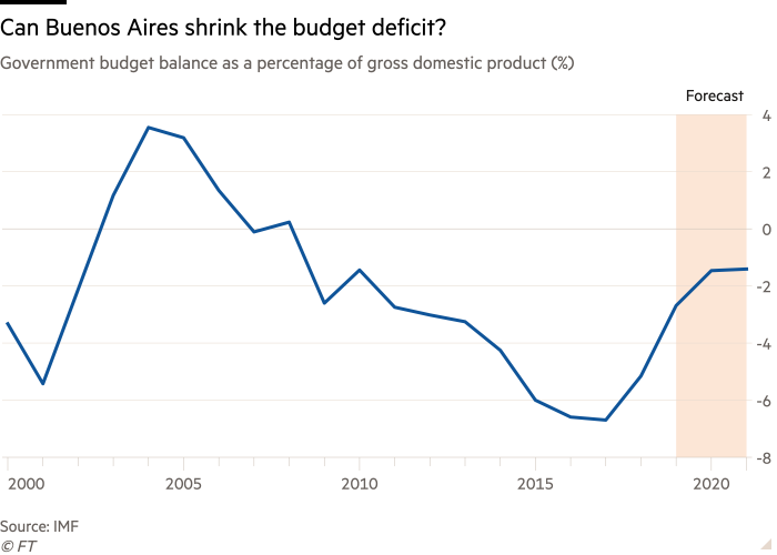 Line chart showing the balance of the Argentine budget as a percentage of gross domestic product, entitled Can Buenos Aires Shrink the Budget Deficit?
