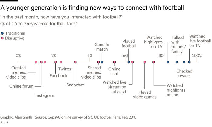 Chart showing popularity of disruptive methods for interacting with football compared to traditional