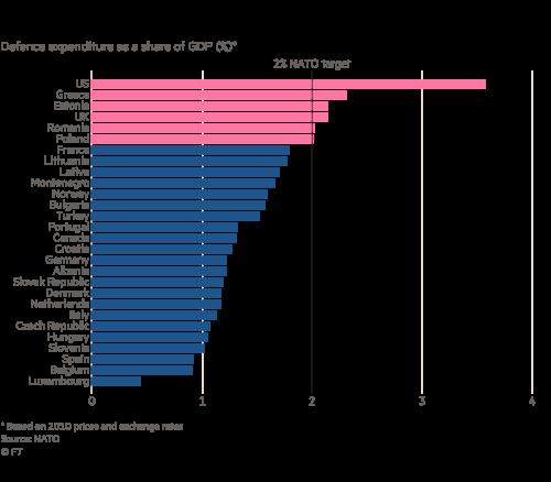 5 concerns for UK-EU defence after Brexit | Financial Times