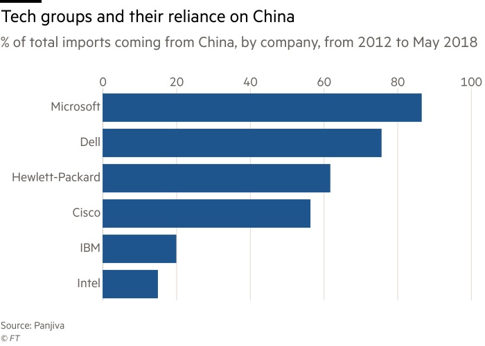 US-China tech wars threaten global sector disruption | Financial Times