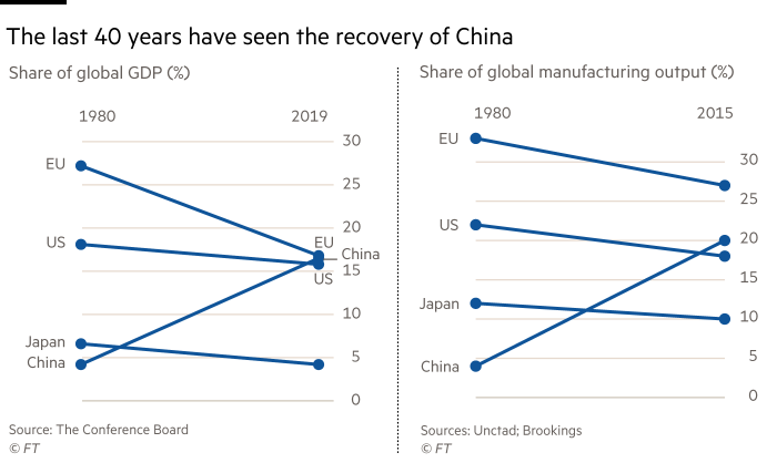 2 charts showing that the last 40 years have been notable for the rise of China. Share of GDP (%) and share of global manufacturing output (%)