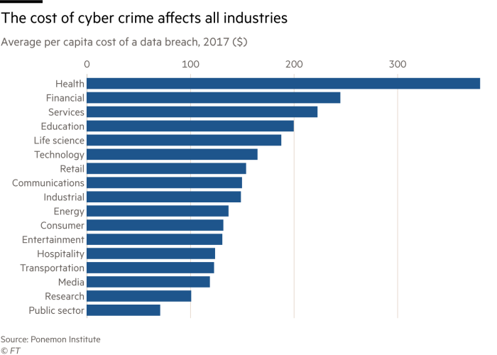 Chart showing per capita cost of a data breach by industry