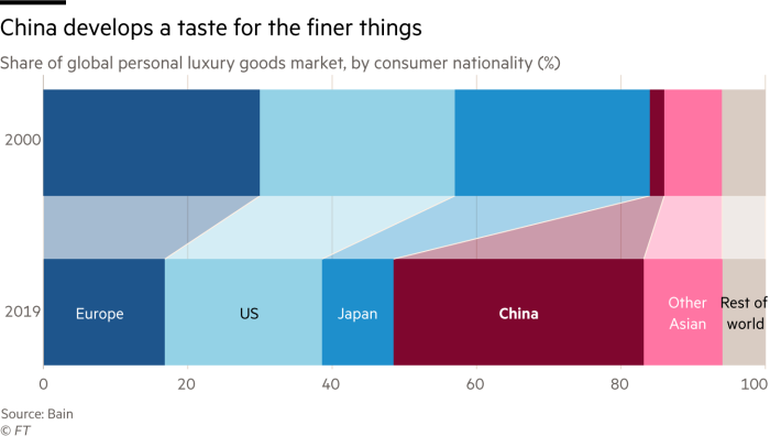 Chart showing Share of global personal luxury goods market, by consumer nationality (%). China's share has grown from 2% in 2000 to 35% in 2019
