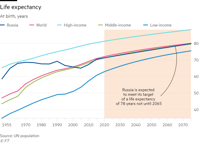 Russia in charts: the reality behind Putin's development goals