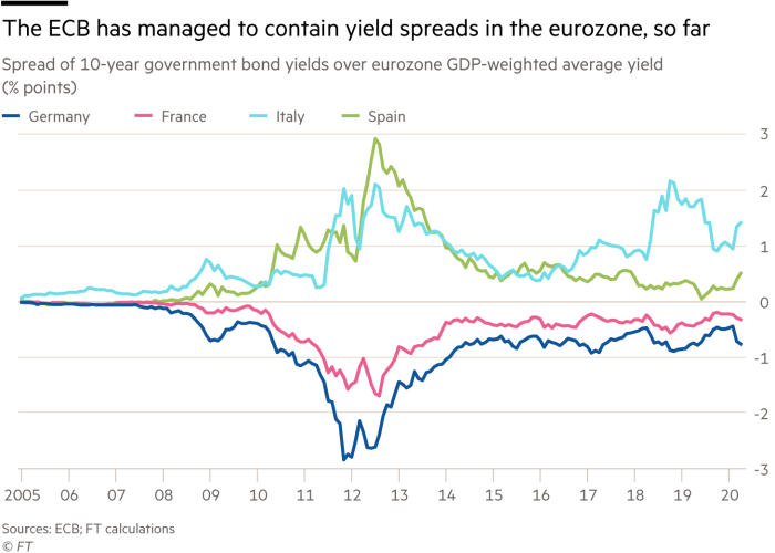 Chart showing the ECB has managed to contain yield spreads in the eurozone, so far