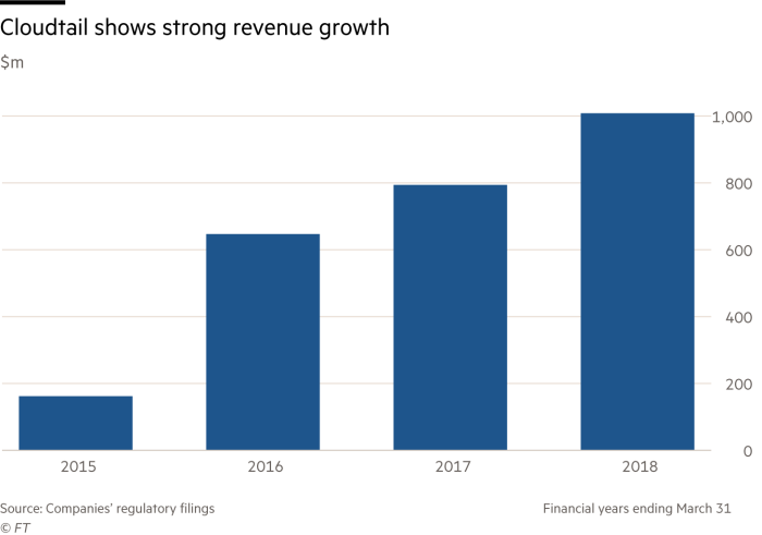 Bar chart showing strong revenue growth from Cloudtail