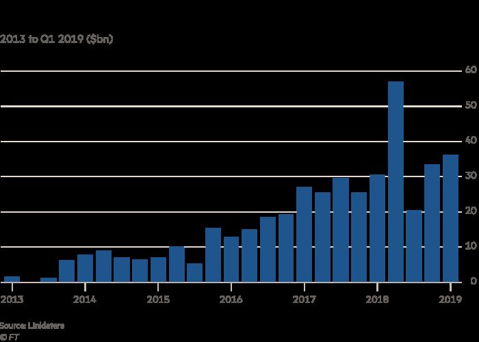 Chart on green bonds