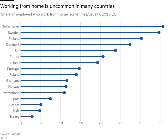 Chart showing that working from home is uncommon in many countries.  Share of employed who work from home, sometimes/usually, 2018 (%)