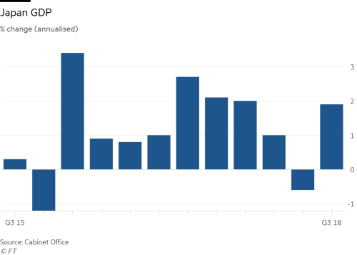 Japan S Economy Returns To Growth In Second Quarter Financial Times