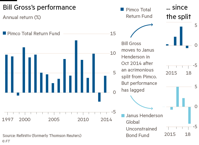 How The Bond King Bill Gross Lost His Crown Financial Times