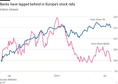 euro stoxx banks
