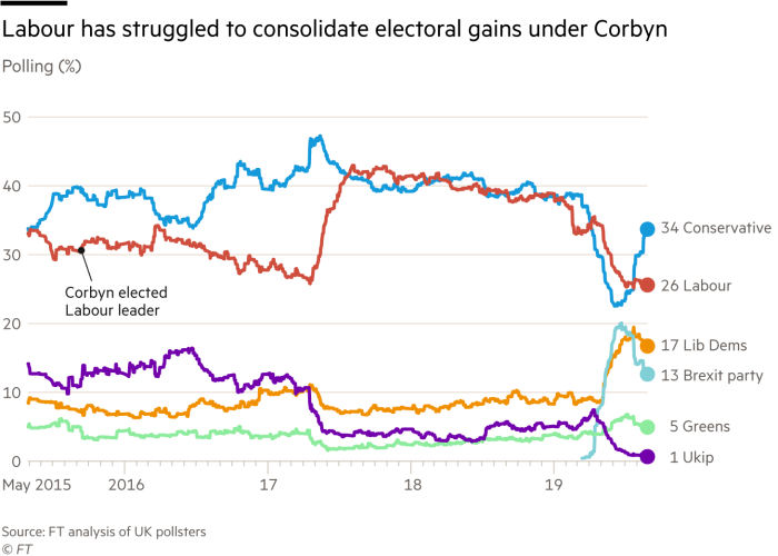 Chart showing UK parties poll