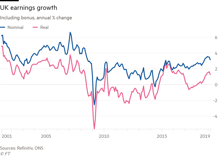 UK unemployment rate drops to lowest level since 1974 | Financial Times