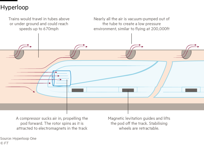 Graphic showing how the hyperloop works