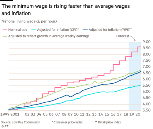 Job losses feared in sweeping away low pay | Financial Times