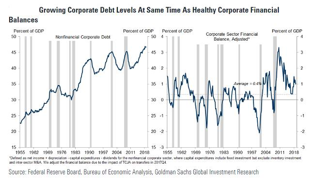 US corporate debt is high but not yet dangerous   Financial Times