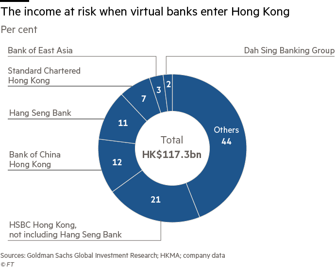 Hong Kong opens banking market to online competition | Financial Times
