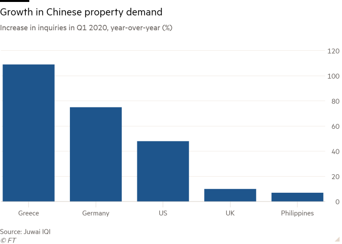 Column chart of Increase in inquiries in Q1 2020, year-over-year (%)  showing Growth in Chinese property demand