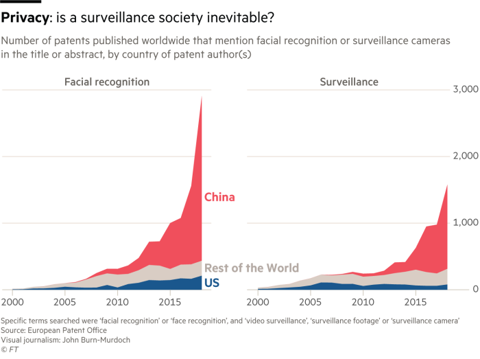 Chart showing the number of patents published worldwide that mention facial recognition or surveillance cameras in the title or abstract, by country of patent author(s). China dominates both facial recognition and surveillance cameras patents