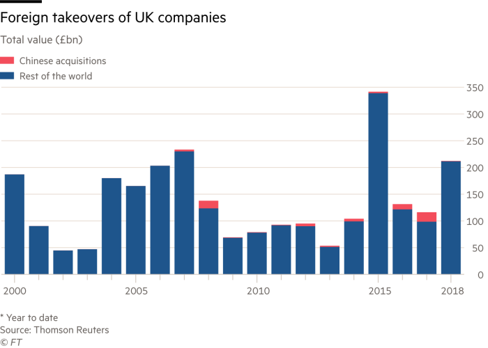 Foreign takeovers of UK companies