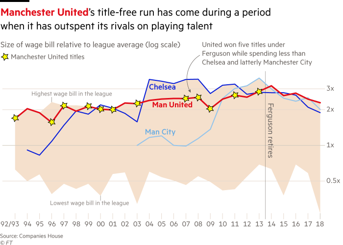 Glory Glory Man United The Paradox Of Profits Without Trophies Financial Times