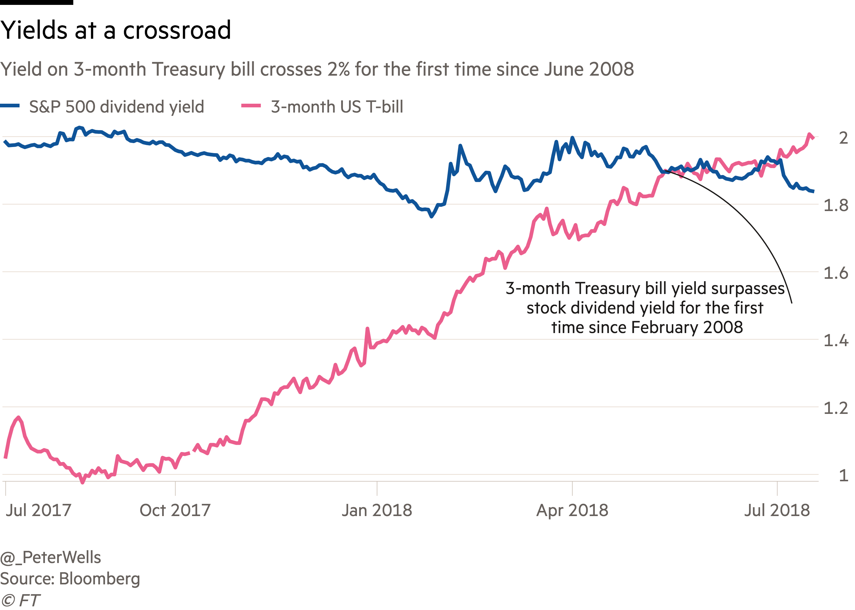 The Yield On The Three Month Us Treasury Bill Crossed That Milestone For The First Time In Just Over A Decade As The Federal