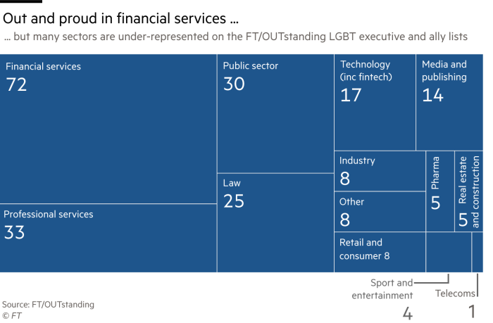The Outstanding Lists 2018 Lgbt Leaders And Allies Financial Times