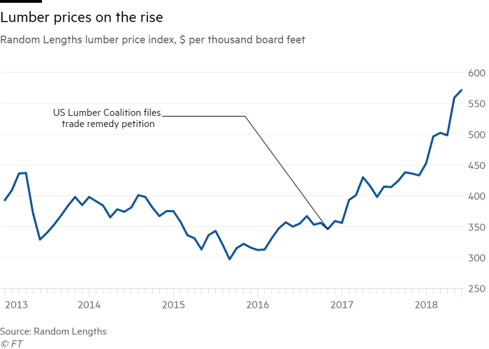 Lumber producers profit from record prices | Financial Times