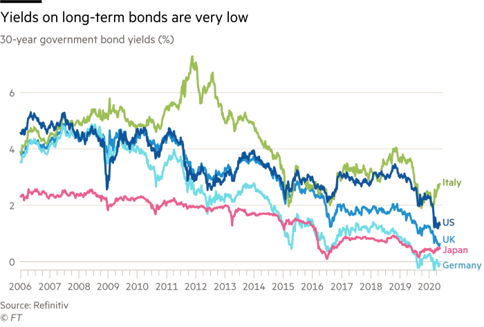 Chart showing that long term bond yields in many countries are exceptionally low