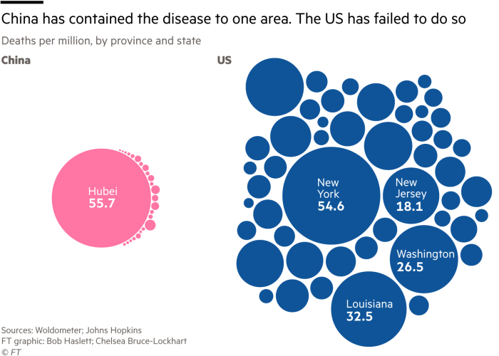 Two side by side bubble charts showing the Deaths per million, by province and state for the US and China