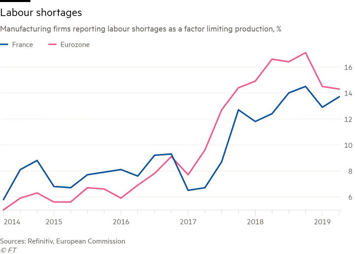 although employment prospects for french people with a university degree  are fairly similar to the eu average, unemployment has been stubbornly high  among