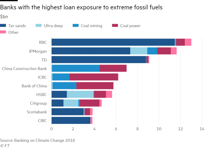 HSBC faces call to end all new coal power financing | Financial Times