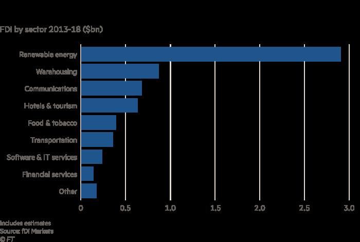 Chart on Greece FDI