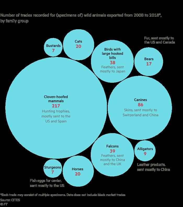 Chart showing Mongolia's endangered wildlife exports