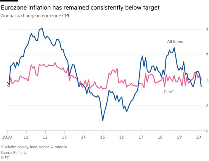 Chart showing eurozone inflation has remained consistently below target