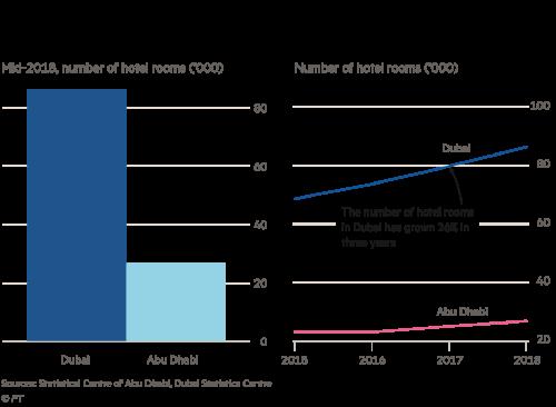 City stats: Abu Dhabi versus Dubai | Financial Times