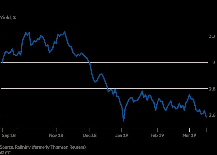 Treasury yields slide as more investors bet on Fed rate