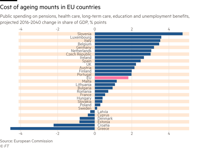 Chart showing how the cost of ageing (measured through expenditure on pensions, healthcare, education and unemployment) is set to rise in most European countries in the coming decades