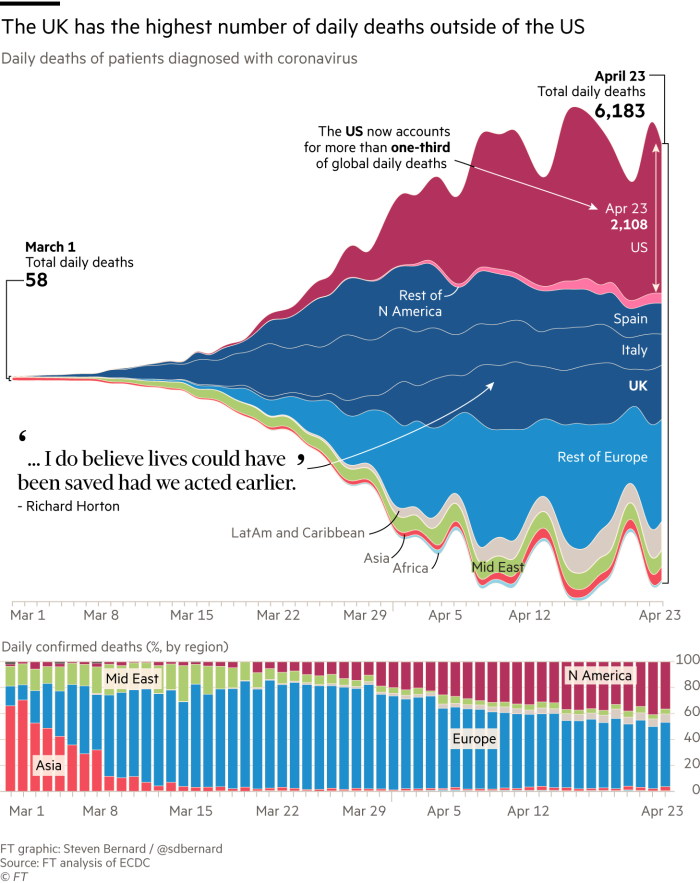 Richard Horton It S The Biggest Science Policy Failure In A Generation Financial Times