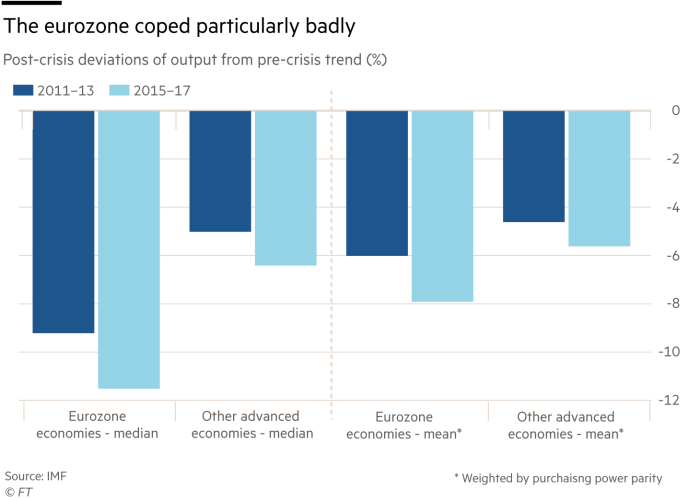 Chart showing post-crisis deviations of output from pre-crisis trend