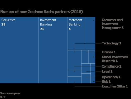 Meet the new Goldman Sachs partners | Financial Times