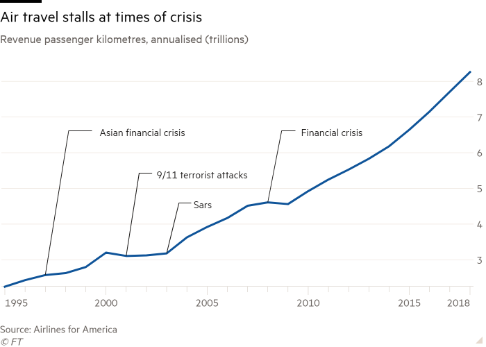 Line chart of Revenue passenger kilometres, annualised (trillions) showing Air travel stalls at times of crisis