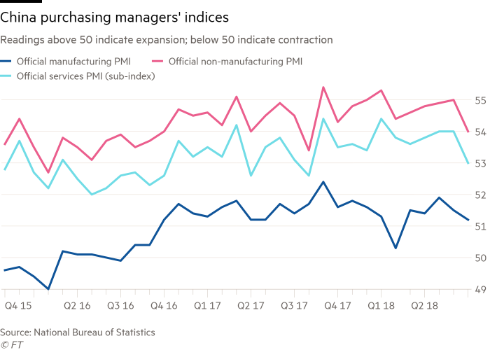 China manufacturing growth hits 14-month low | Financial Times