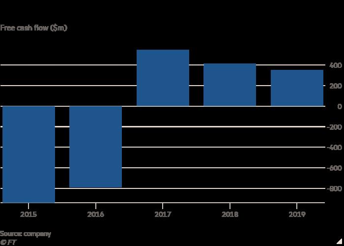Column chart of Free cash flow ($m) showing Tullow's cash is under strain