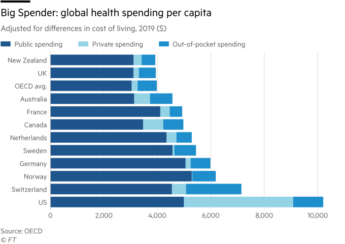 G0860_20X bar chart showing global health spending per capita