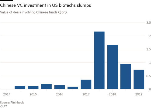 Chinese VC spending on US biotech hit by security reviews