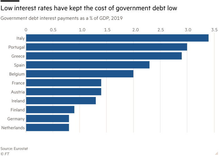 Chart showing low interest rates have kept the cost of government debt low