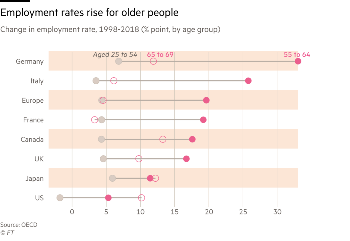 Chart showing how employment rates of older people have risen faster than younger in European countries